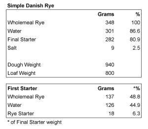 simple Danish crop
